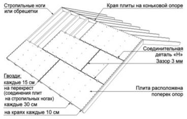 OSB3: обшивка крыши и стен